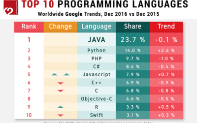 Java Remains the Most Popular Programming Language
