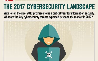 The 2017 Cybersecurity Landscape