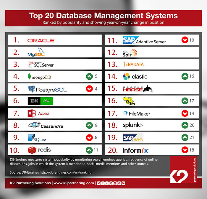 The Database Management Systems to Watch