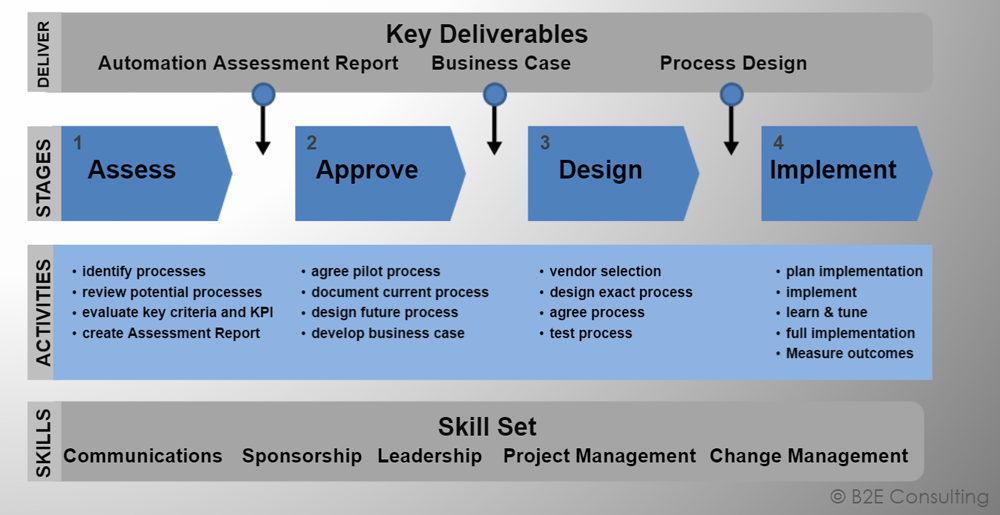implement change management processes Put the definition of change management in context by change management change management is the process and ability to implement the change.