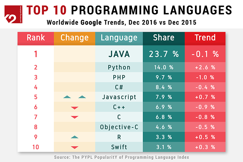Top Programming Languages 2016