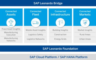 SAP Announce Next Generation Software Leonardo to Harness IoT