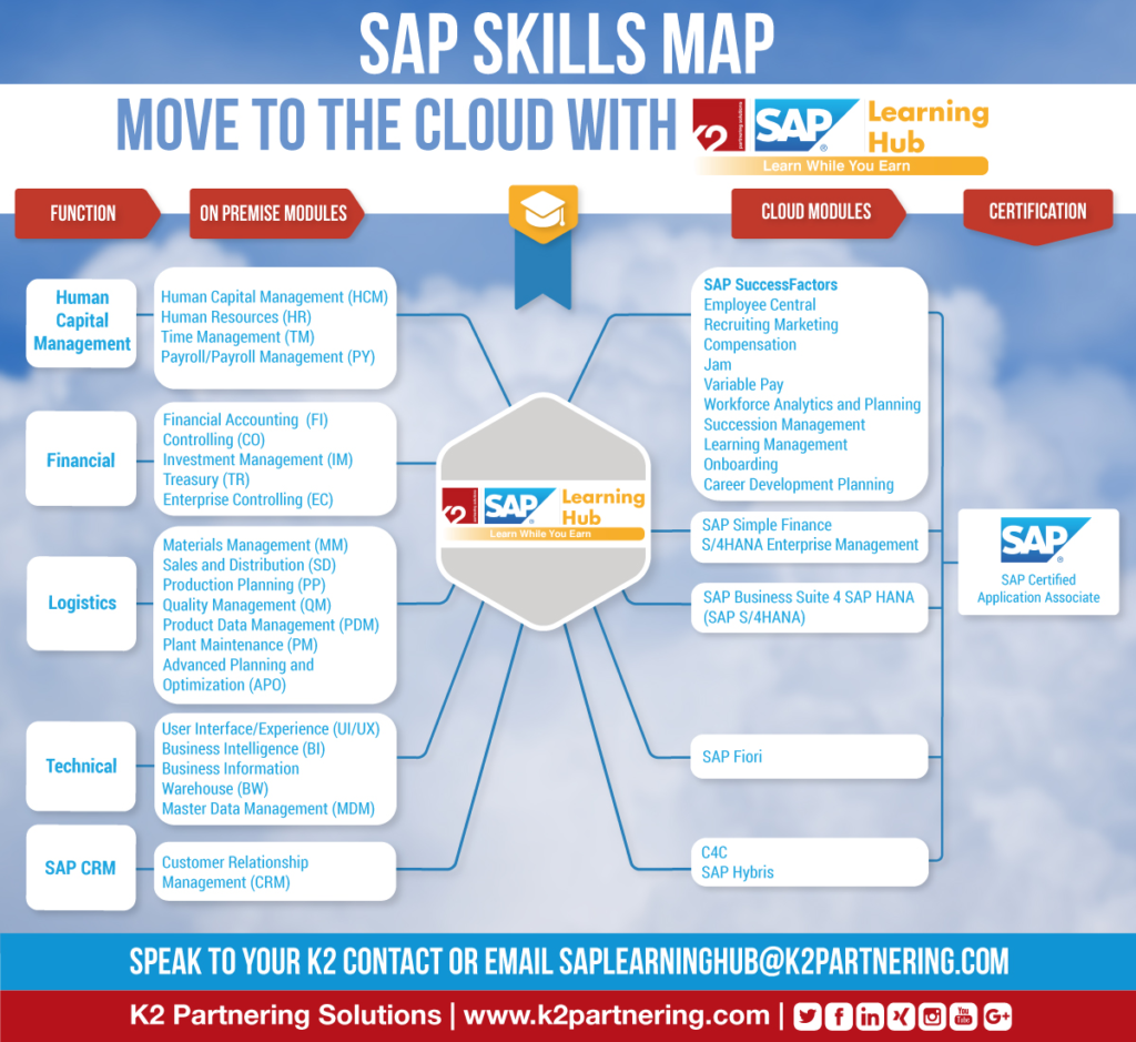 Navigating the SAP Skills Map with Learning Hub | K2 ... on java map, california republic map, great plains map, sql map, qualcomm map, project management map, purple map,
