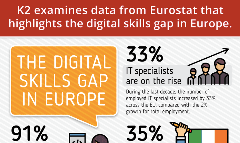 The State of Digital Skills in Europe
