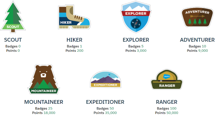How to Show off Your Trailhead Activity on Your LinkedIn Profile