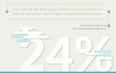 Cloud Drives SAP Q2 Growth [Infographic]